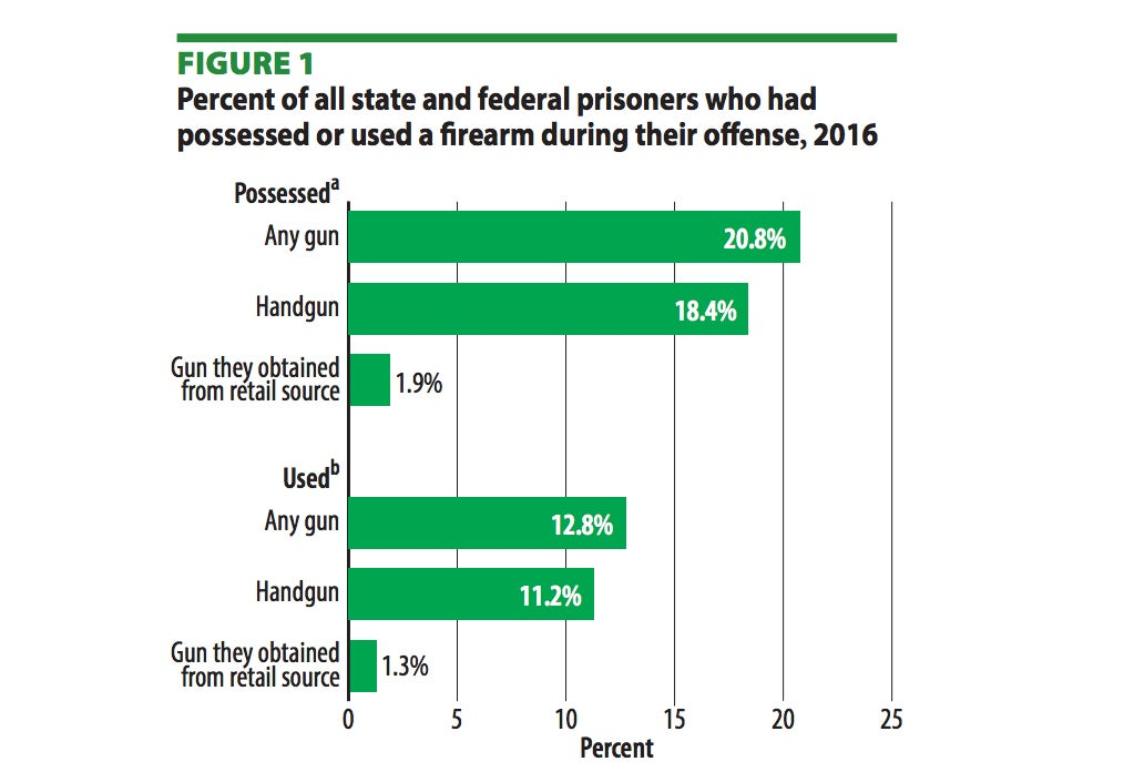 Just 1.3 percent of prisoners who committed crimes with firearms had obtained them through a retail sale.