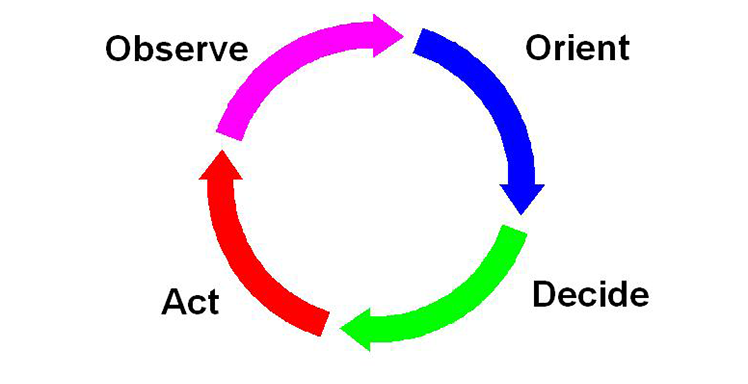 The OODA loop refers to the decision cycle of observe, orient, decide, and act, developed by military strategist and United States Air Force Colonel John Boyd. Boyd applied the concept to the combat o