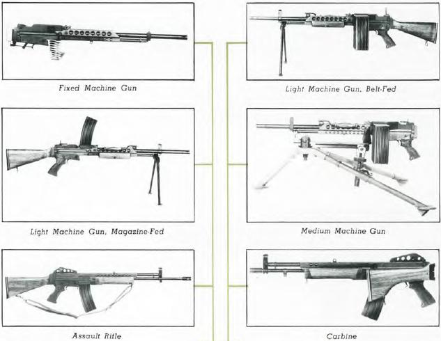 The six configurations of the Stoner 63 Weapon System using the same receiver.